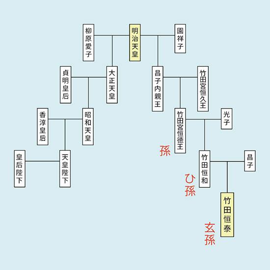 竹田恒泰の家系図