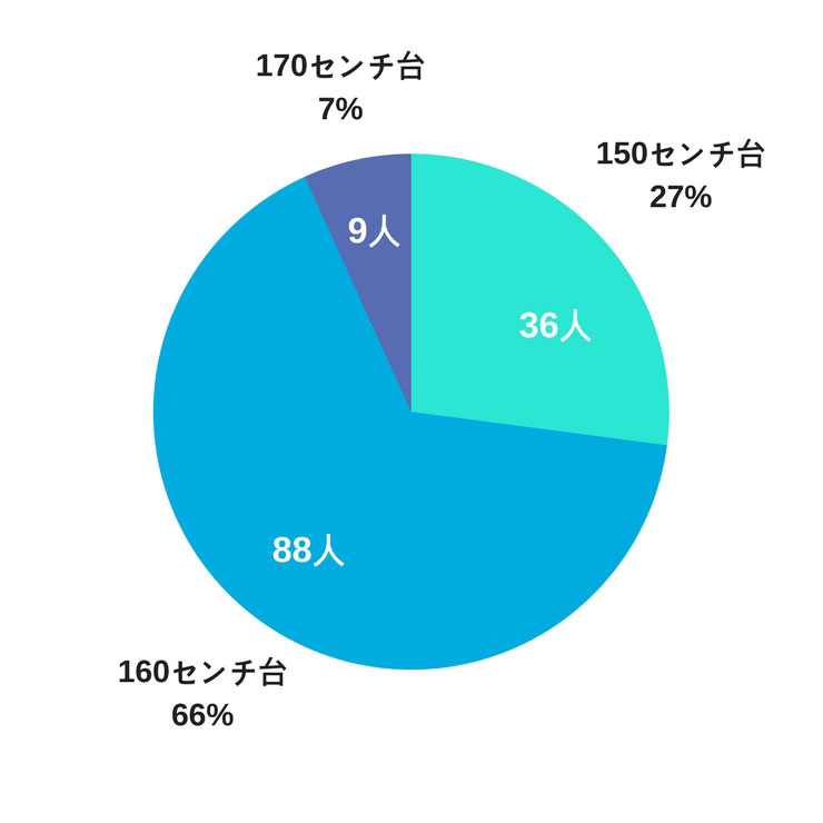 身長の比率円グラフ