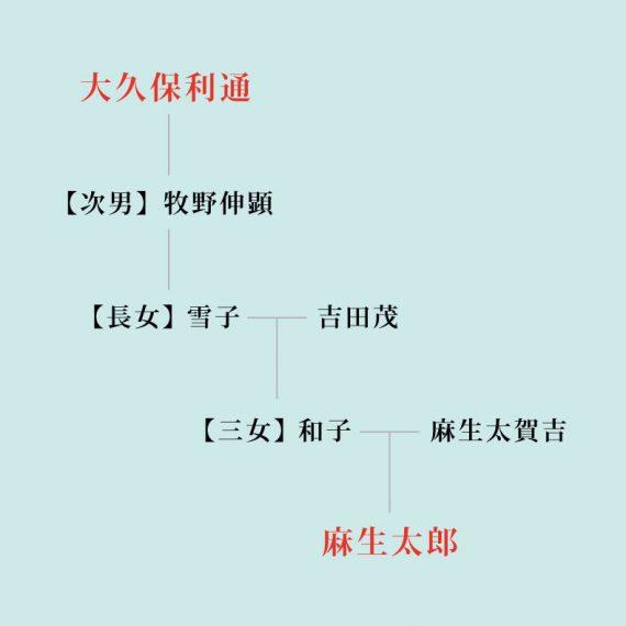 大久保利通・麻生太郎家系図