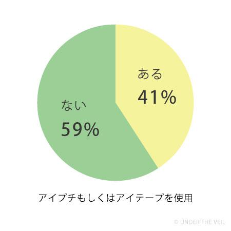 アイプチ・アイテープを使ったことがある人の割合