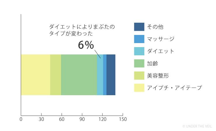 ダイエットにより変わった人の割合