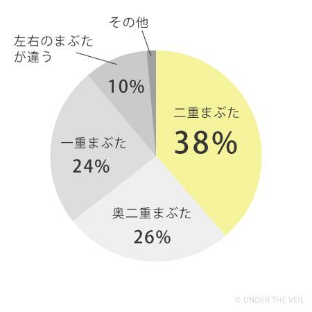 二重まぶたの割合グラフ