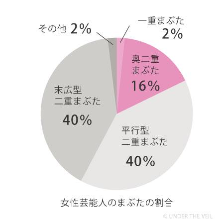 女性芸能人の一重奥二重まぶた割合グラフ