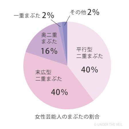 女性芸能人のまぶたのタイプ割合