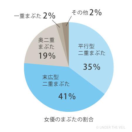 女優のまぶたの割合グラフ