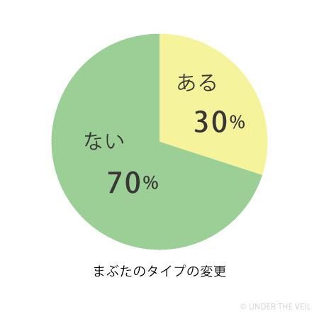 まぶたのタイプが変わった人の割合