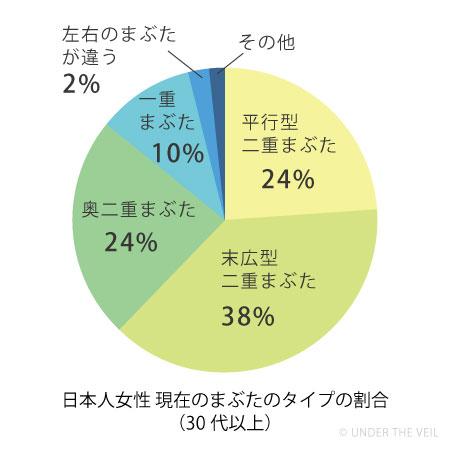 日本人女性の現在のまぶたのタイプ30代以上円グラフ