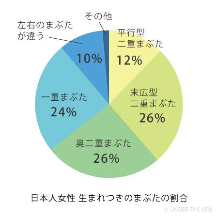 日本人女性の生まれつきのまぶたのタイプ円グラフ