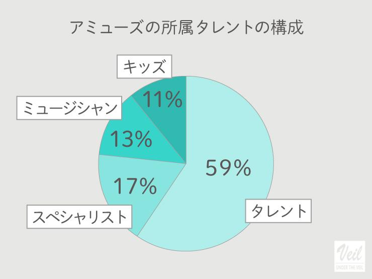 アミューズの所属タレント割合グラフ