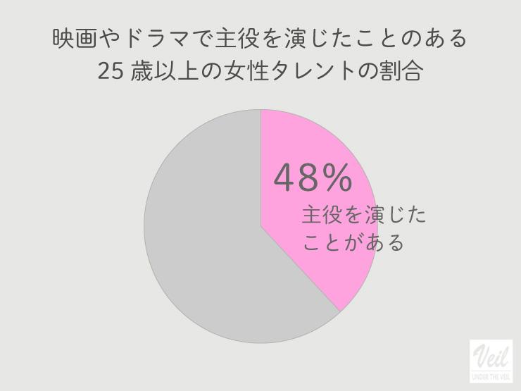 映画やドラマで主役を演じたことのある25歳以上の女性タレントの割合グラフ